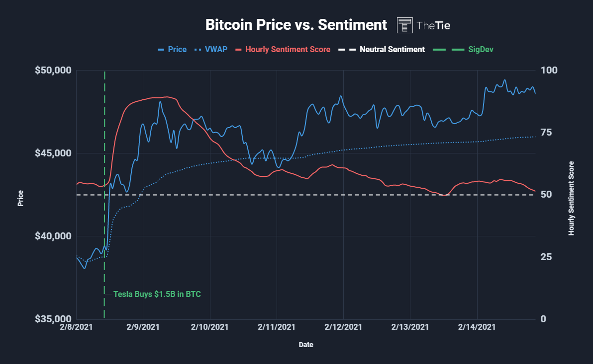 btc-vs-sentiment-2.15.2021