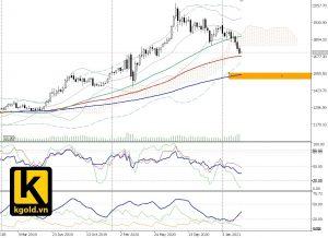 chart gold week