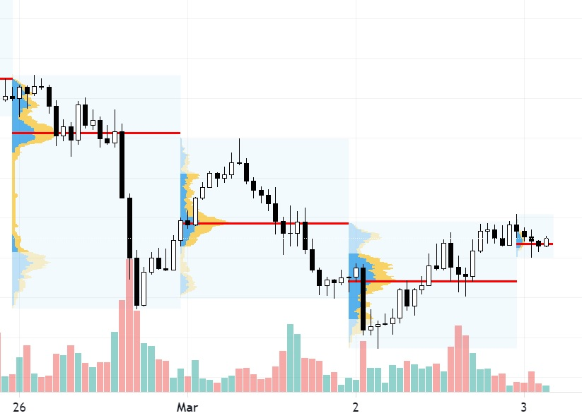 poc chart h1