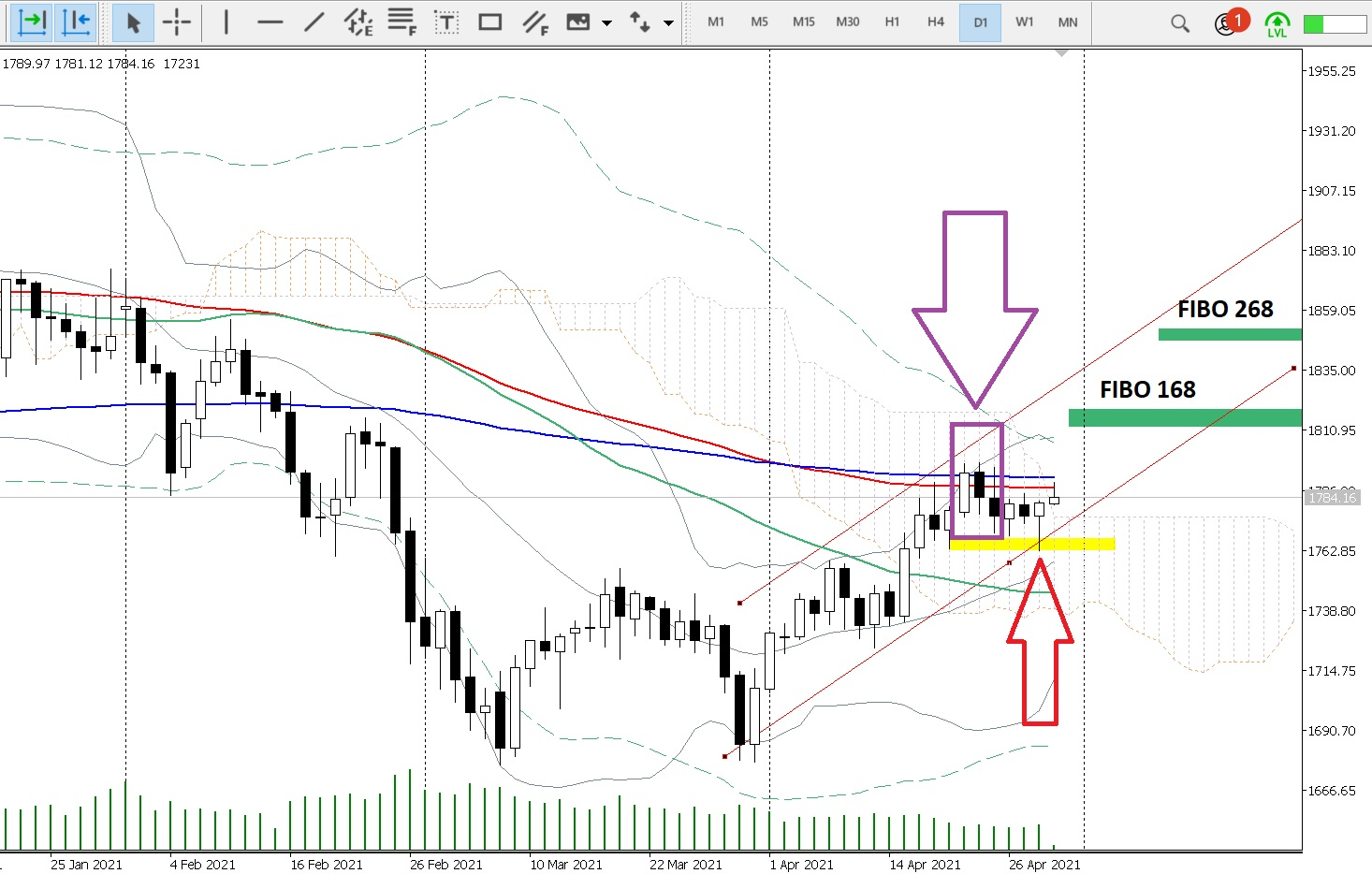 chart daily gold