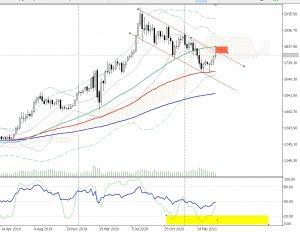 chart week gold