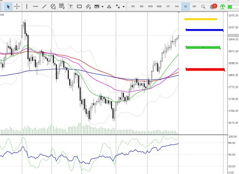 chart daily 222