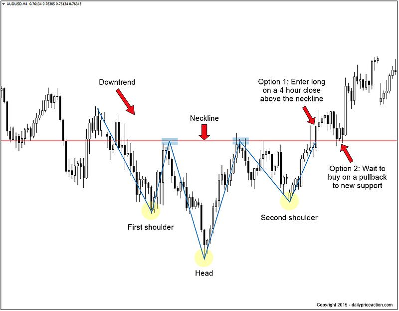 Entry-strategies