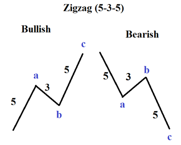 cau-truc-song-zigzag-535