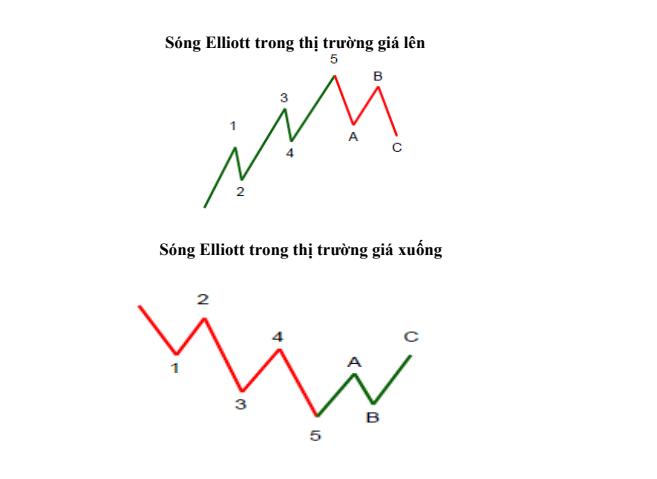 song-elliot-len-va-xuong