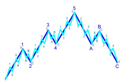 song-trong-song-cua-elliott-wave