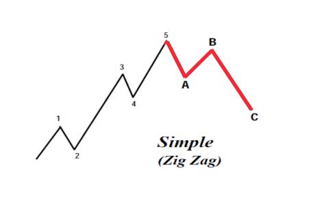 song-zigzag