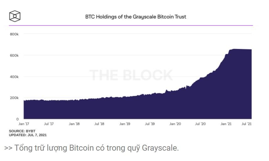 tong tru luong bitcoin cua grayscale