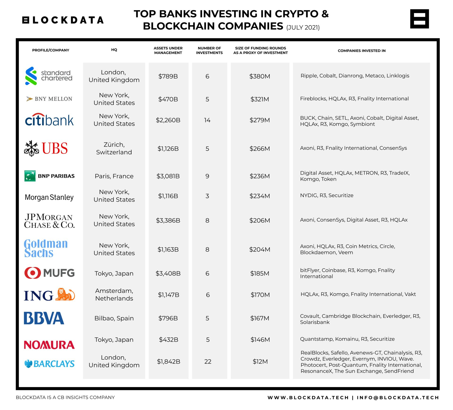 bank-invest-crypto