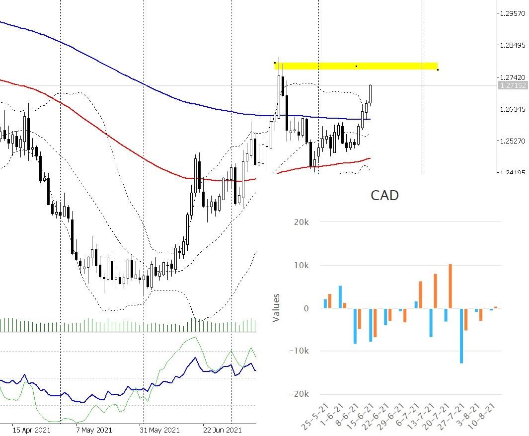 chart usdcad