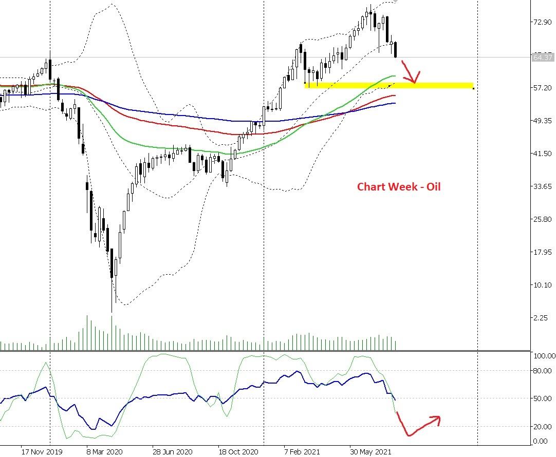 chart week oil