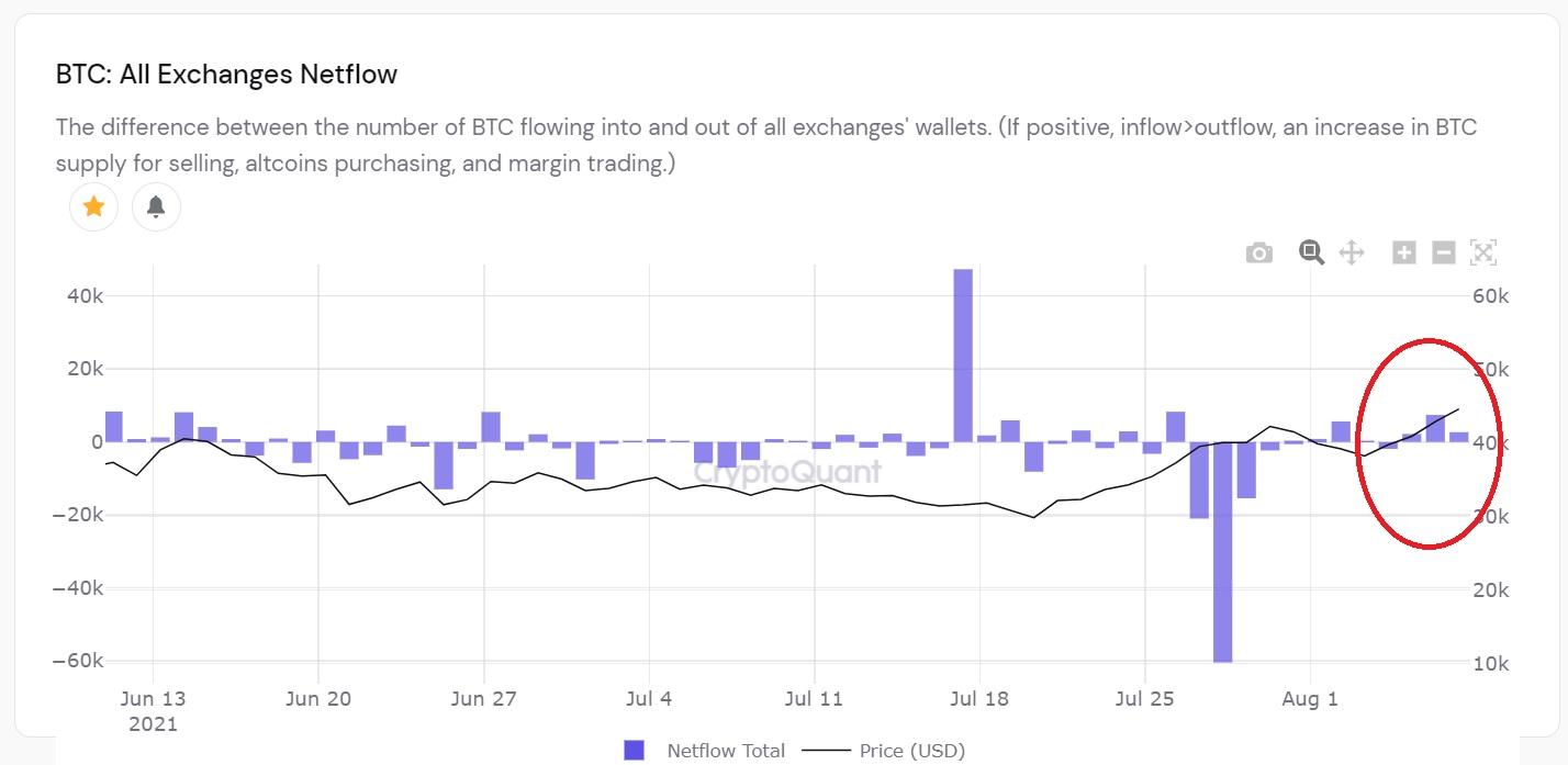 dong tien bitcon inflow exchange