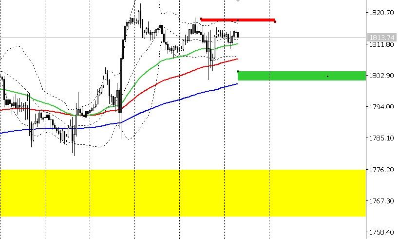 chart h1