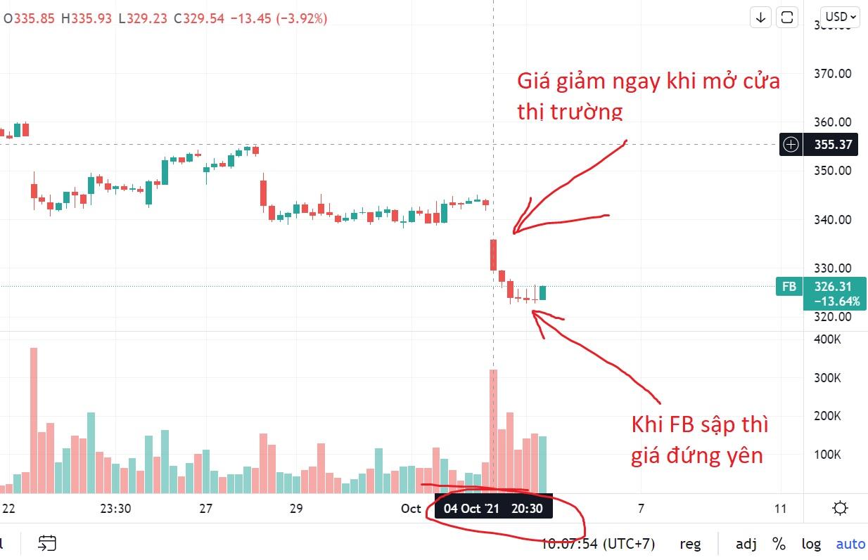 chart facebook h1