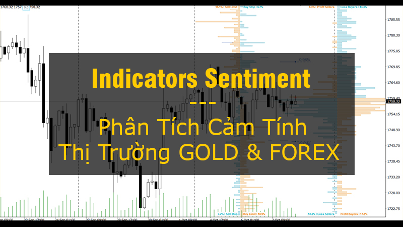 indicators sentiment phan tich cam tinh thi truong